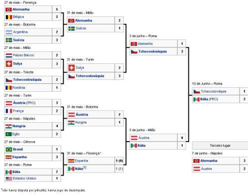 Todas as copas do mundo parte 1  1930 a 1950  5fdd7c8a4a670